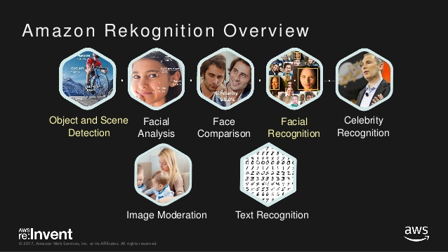 Overview of Amazon's Rekognition product