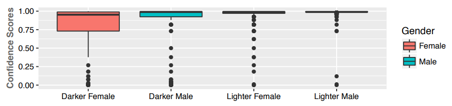 Gender classification disparities in darker vs. lighter skinned faces. From the 2018 Gender Shades study