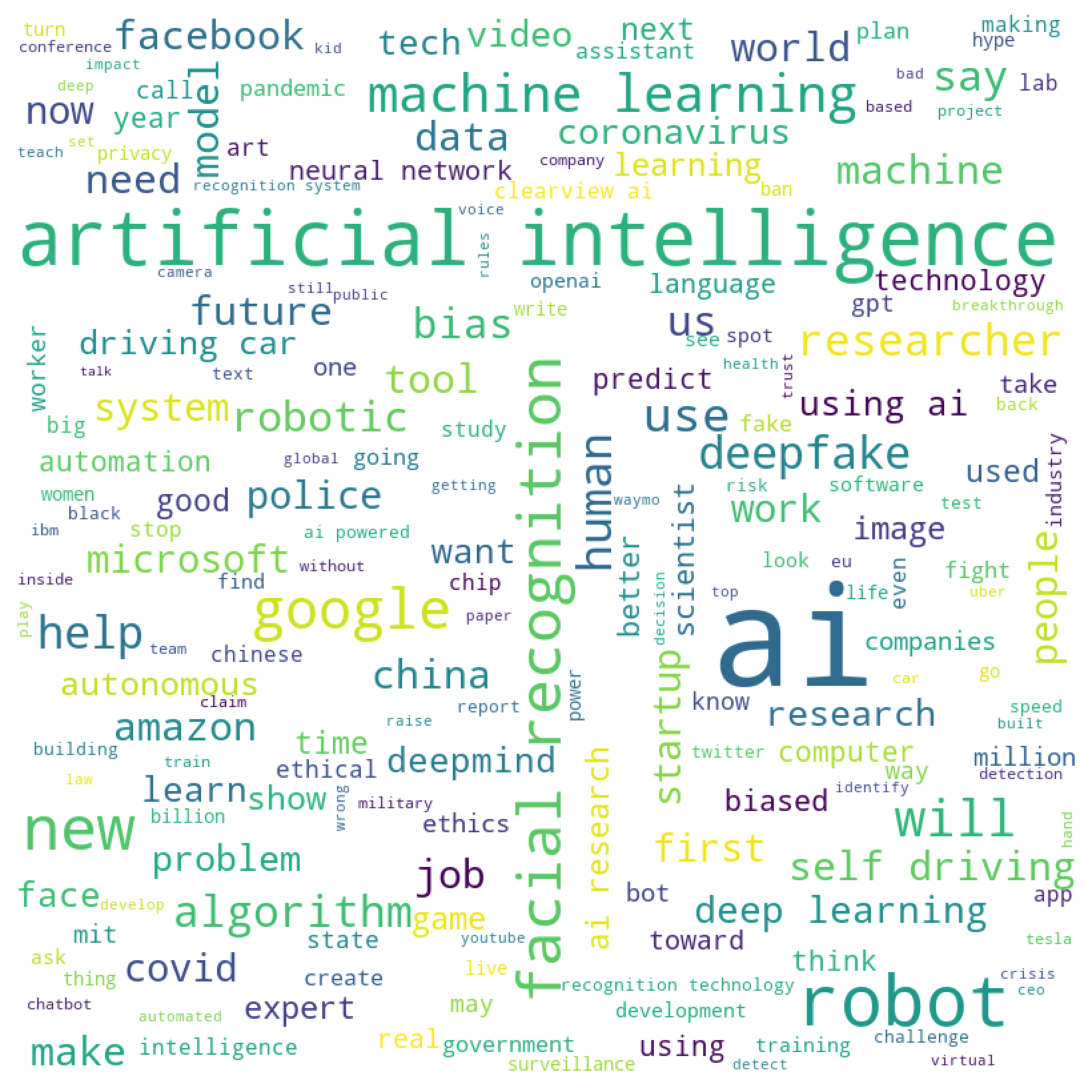 Analysis of 100 Weeks of Curated AI News