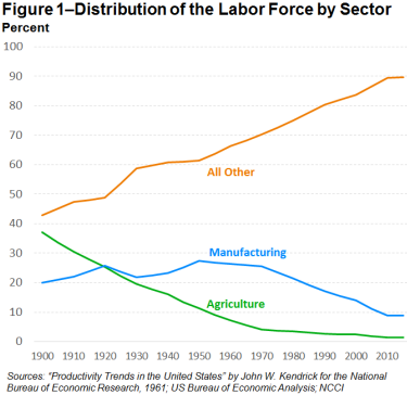 US labor sector.