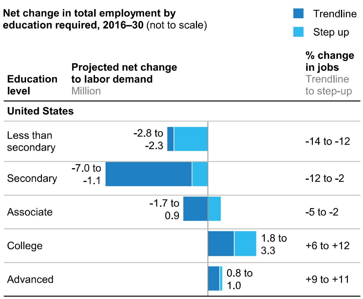 mckinsey_jobs_by_edu_us