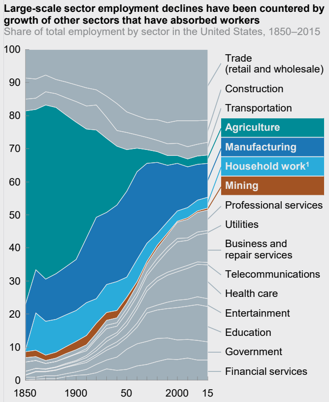 mckinsey_jobs_sector_changes