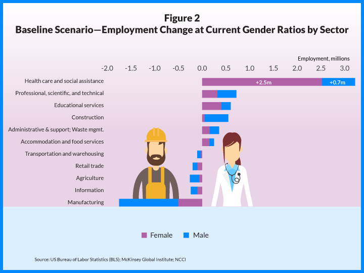 ncci_jobs_by_gender