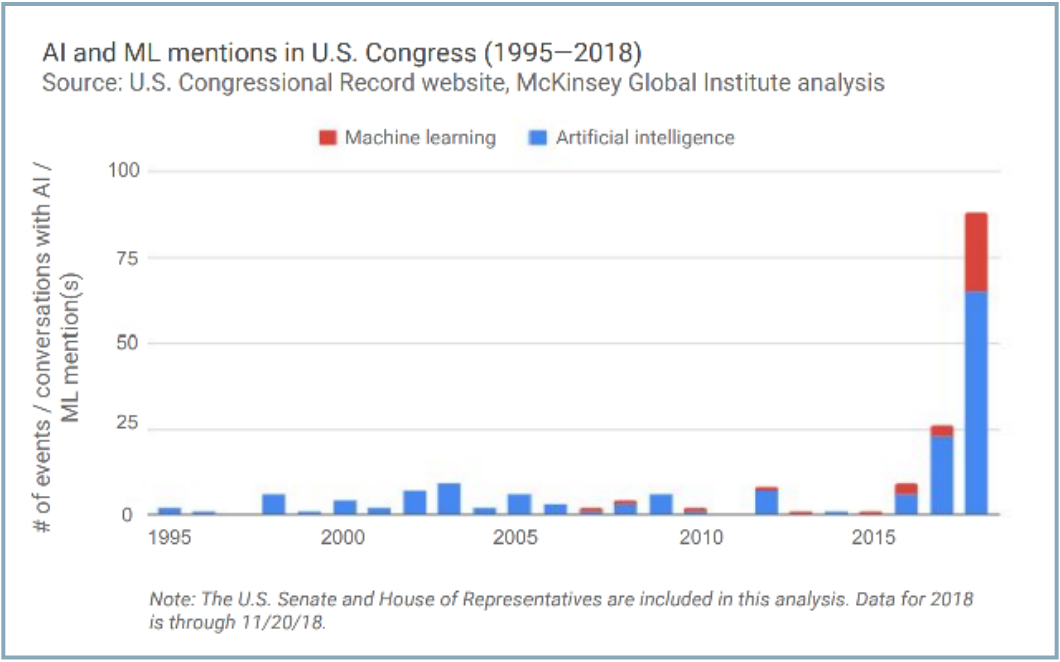 AI/ML Mentions in US Congress