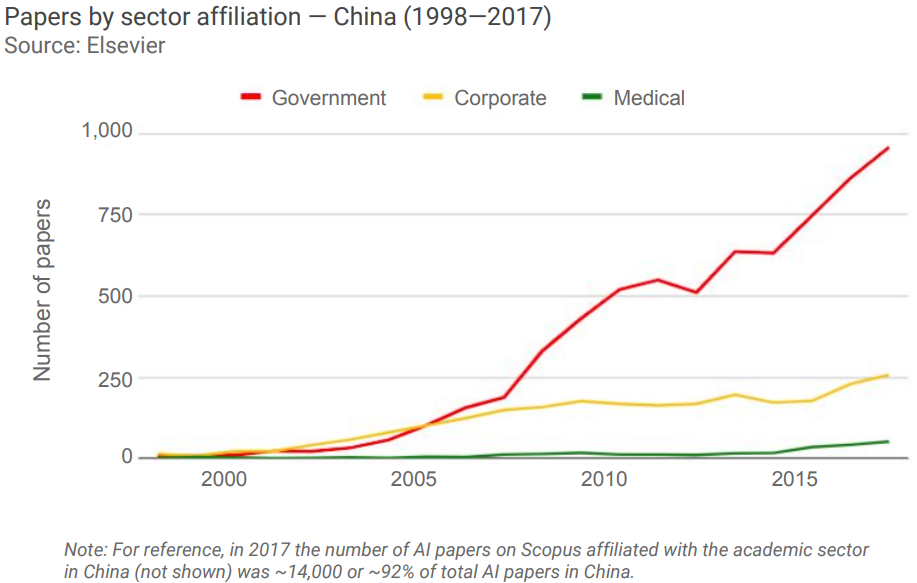 Papers by sector affiliation in China