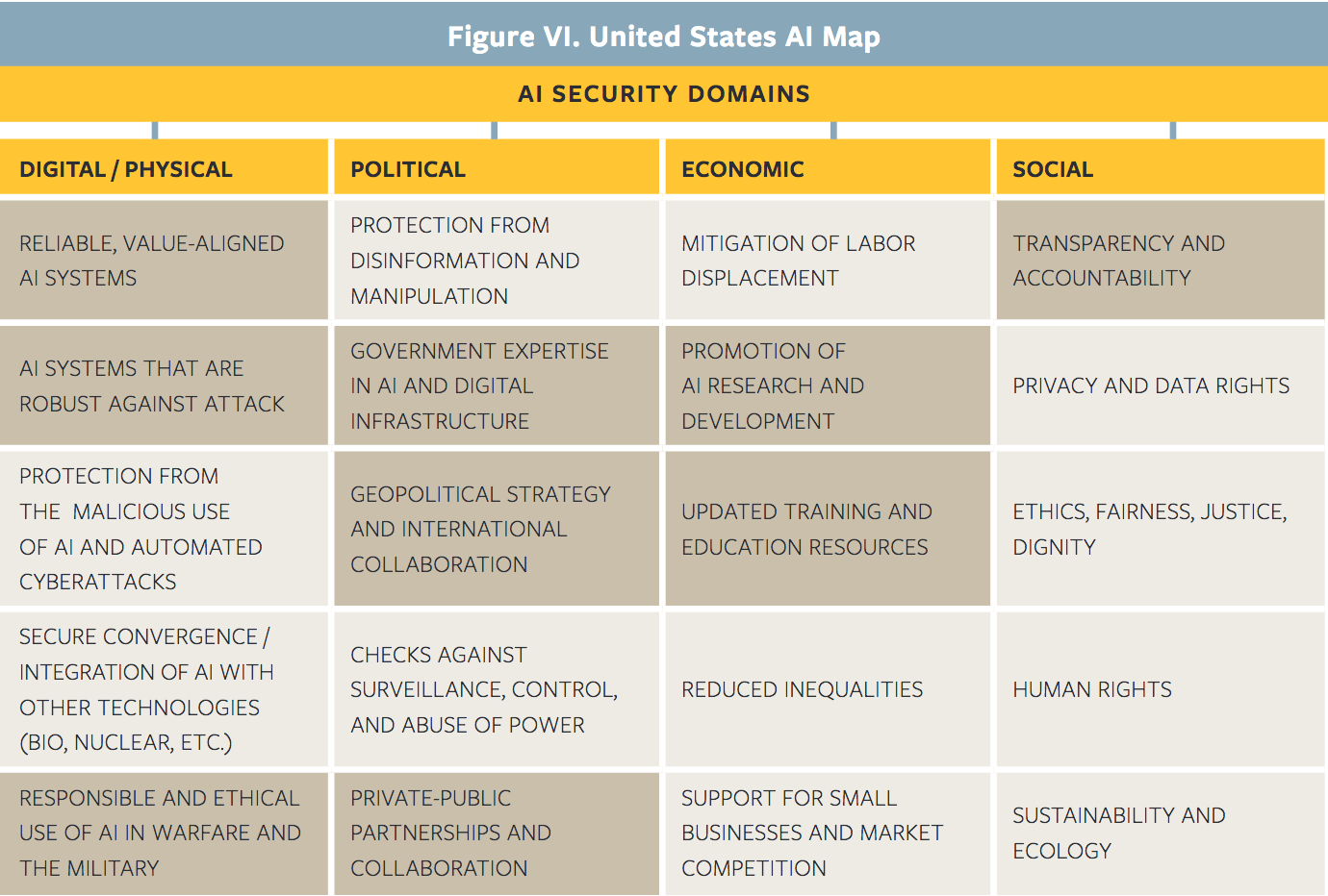 US AI Policy Map